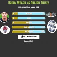 Danny Wilson vs Auston Trusty h2h player stats