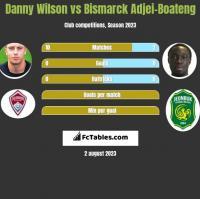 Danny Wilson vs Bismarck Adjei-Boateng h2h player stats