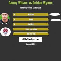Danny Wilson vs Deklan Wynne h2h player stats