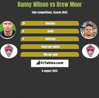 Danny Wilson vs Drew Moor h2h player stats