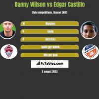 Danny Wilson vs Edgar Castillo h2h player stats