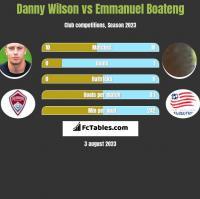 Danny Wilson vs Emmanuel Boateng h2h player stats