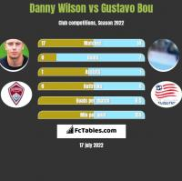 Danny Wilson vs Gustavo Bou h2h player stats