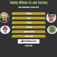 Danny Wilson vs Joe Corona h2h player stats