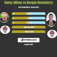 Danny Wilson vs Keegan Rosenberry h2h player stats