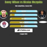 Danny Wilson vs Nicolas Mezquida h2h player stats