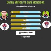 Danny Wilson vs Sam Nicholson h2h player stats