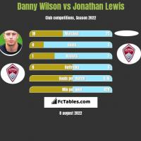 Danny Wilson vs Jonathan Lewis h2h player stats