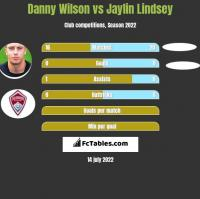 Danny Wilson vs Jaylin Lindsey h2h player stats