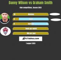 Danny Wilson vs Graham Smith h2h player stats