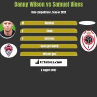 Danny Wilson vs Samuel Vines h2h player stats