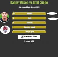 Danny Wilson vs Emil Cuello h2h player stats