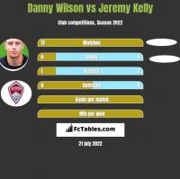 Danny Wilson vs Jeremy Kelly h2h player stats