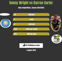 Danny Wright vs Darren Carter h2h player stats