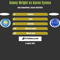 Danny Wright vs Aaron Eyoma h2h player stats