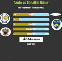 Dante vs Abdallah Ndour h2h player stats