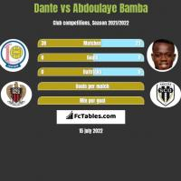 Dante vs Abdoulaye Bamba h2h player stats
