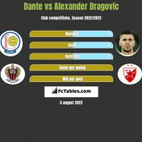 Dante vs Alexander Dragovic h2h player stats