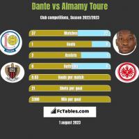 Dante vs Almamy Toure h2h player stats