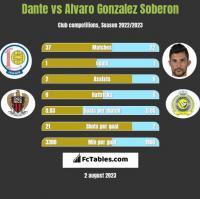 Dante vs Alvaro Gonzalez Soberon h2h player stats