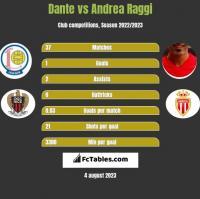 Dante vs Andrea Raggi h2h player stats