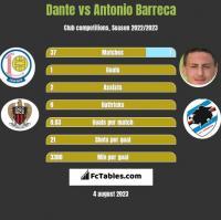 Dante vs Antonio Barreca h2h player stats