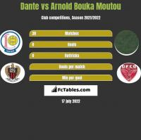 Dante vs Arnold Bouka Moutou h2h player stats