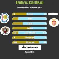 Dante vs Axel Disasi h2h player stats