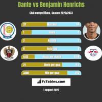 Dante vs Benjamin Henrichs h2h player stats