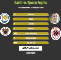 Dante vs Bjoern Engels h2h player stats