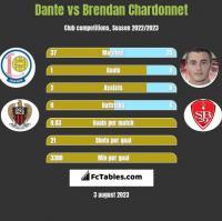Dante vs Brendan Chardonnet h2h player stats