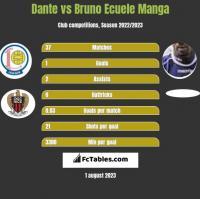 Dante vs Bruno Ecuele Manga h2h player stats