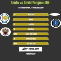 Dante vs David Enagnon Kiki h2h player stats