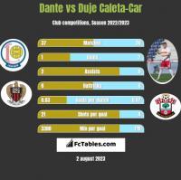 Dante vs Duje Caleta-Car h2h player stats