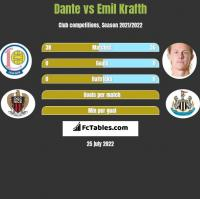 Dante vs Emil Krafth h2h player stats
