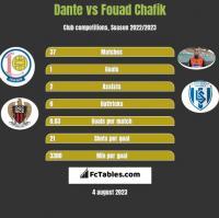 Dante vs Fouad Chafik h2h player stats