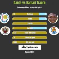 Dante vs Hamari Traore h2h player stats