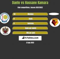 Dante vs Hassane Kamara h2h player stats