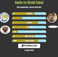 Dante vs Hiroki Sakai h2h player stats