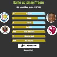 Dante vs Ismael Traore h2h player stats