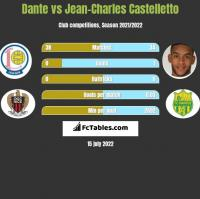 Dante vs Jean-Charles Castelletto h2h player stats