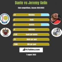 Dante vs Jeremy Gelin h2h player stats