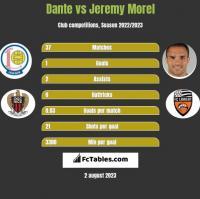 Dante vs Jeremy Morel h2h player stats
