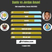 Dante vs Jordan Amavi h2h player stats