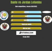 Dante vs Jordan Lotomba h2h player stats