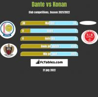 Dante vs Konan h2h player stats