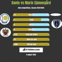 Dante vs Marte Sjønnegård h2h player stats