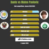 Dante vs Mateo Pavlovic h2h player stats
