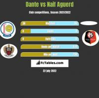 Dante vs Naif Aguerd h2h player stats