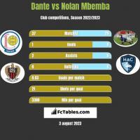 Dante vs Nolan Mbemba h2h player stats